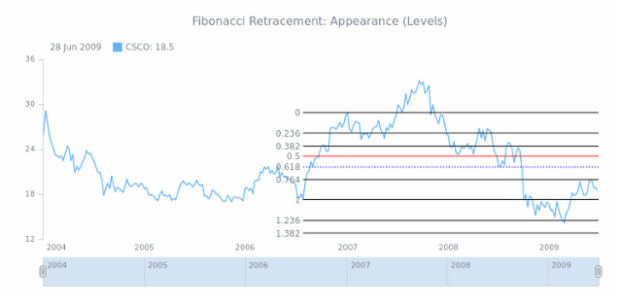 STOCK Drawing Fibonacci Retracement 04 created by AnyChart Team