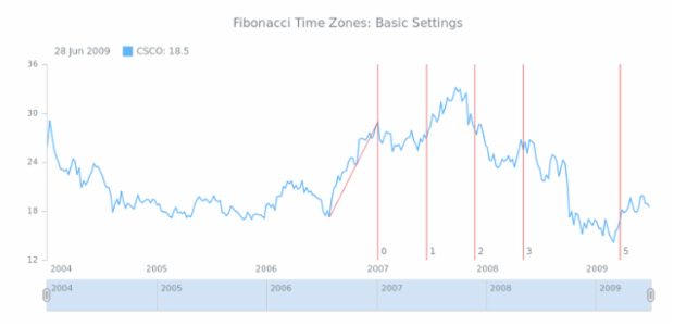 STOCK Drawing Fibonacci Time Zones 01 created by AnyChart Team