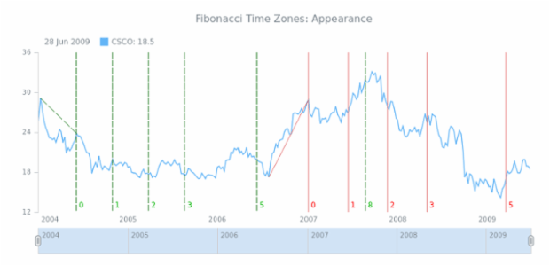 STOCK Drawing Fibonacci Time Zones 03 created by AnyChart Team