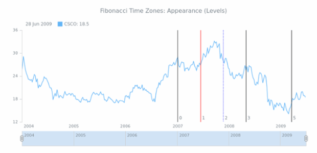 STOCK Drawing Fibonacci Time Zones 04 created by AnyChart Team