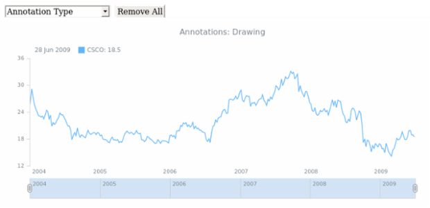STOCK Drawing General 07 created by AnyChart Team