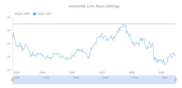 STOCK Drawing Horizontal Line 01 created by AnyChart Team