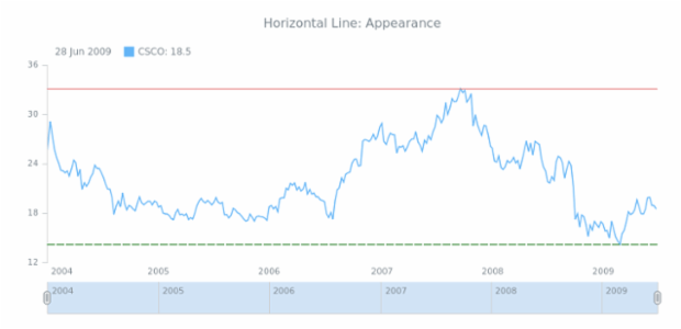 STOCK Drawing Horizontal Line 02 created by AnyChart Team