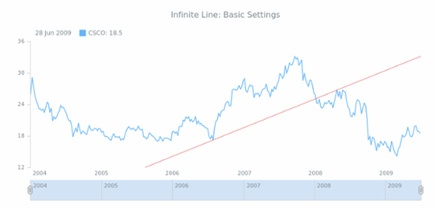 STOCK Drawing Infinite Line 01 created by AnyChart Team