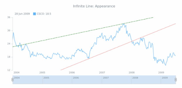 STOCK Drawing Infinite Line 02 created by AnyChart Team