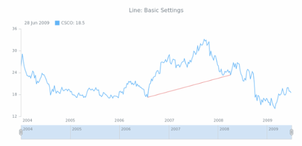 STOCK Drawing Line 01 created by AnyChart Team