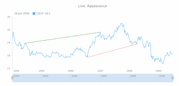 STOCK Drawing Line 02 created by AnyChart Team