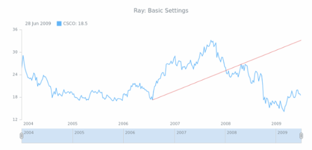 STOCK Drawing Ray 01 created by AnyChart Team