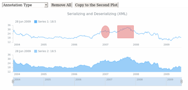 STOCK Drawing Serializing 02 created by AnyChart Team
