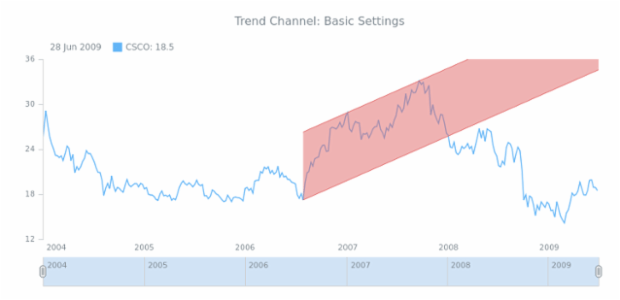 STOCK Drawing Trend Channel 01 created by AnyChart Team