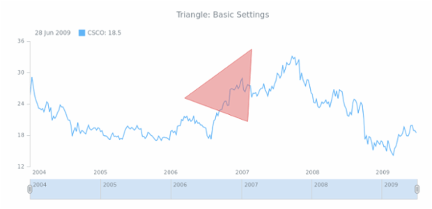 STOCK Drawing Triangle 01 created by AnyChart Team