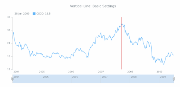 STOCK Drawing Vertical Line 01 created by AnyChart Team