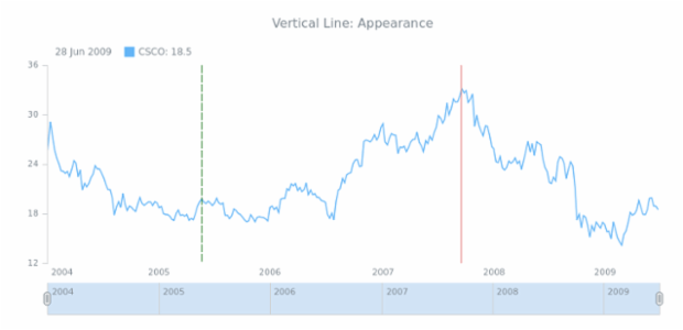 STOCK Drawing Vertical Line 02 created by AnyChart Team
