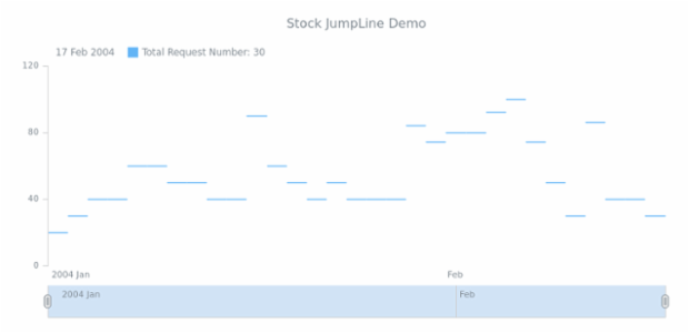 STOCK Jump Line 01 created by AnyChart Team