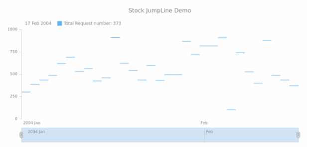 STOCK Jump Line 02 created by AnyChart Team