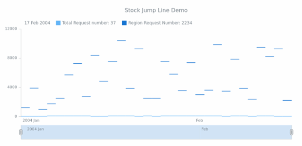 STOCK Jump Line 03 created by AnyChart Team
