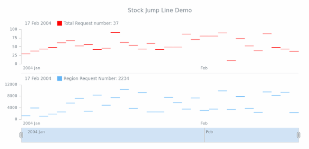 STOCK Jump Line 05 created by AnyChart Team