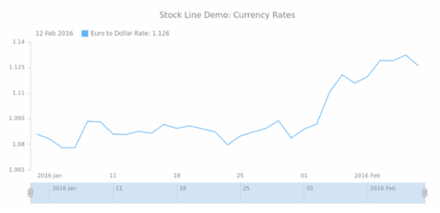 STOCK Line 02 created by AnyChart Team
