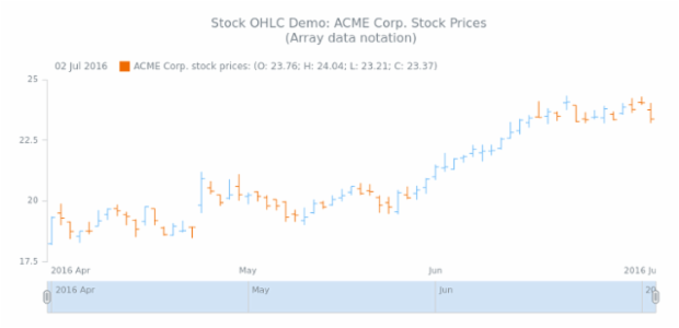 STOCK OHLC 01 created by AnyChart Team