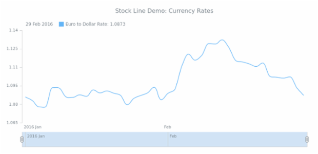 STOCK Spline 02 created by AnyChart Team