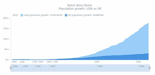 STOCK Spline Area 03 created by AnyChart Team
