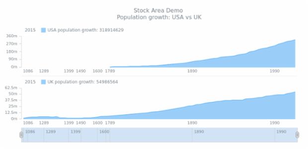 STOCK Spline Area 04 created by AnyChart Team