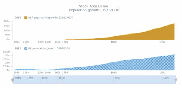 STOCK Spline Area 05 created by AnyChart Team