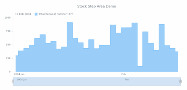 STOCK Step Area 02 created by AnyChart Team