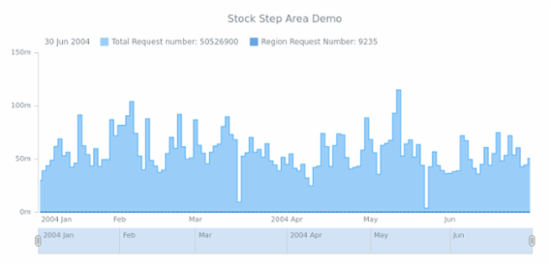 STOCK Step Area 03 created by AnyChart Team