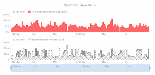 STOCK Step Area 05 created by AnyChart Team