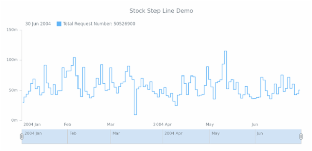 STOCK Step Line 01 created by AnyChart Team