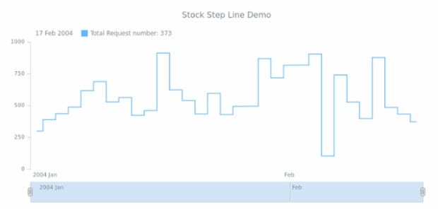 STOCK Step Line 02 created by AnyChart Team