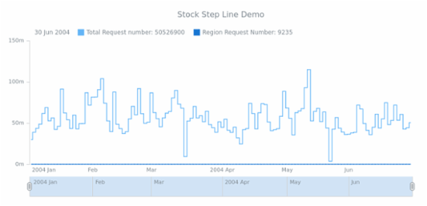 STOCK Step Line 03 created by AnyChart Team