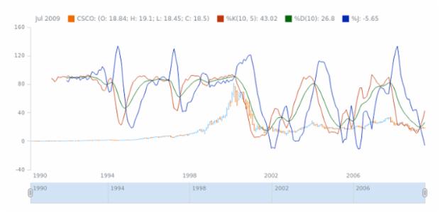 STOCK Technical Indicators KDJ 01 created by AnyChart Team