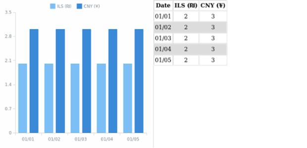 WD Data Adapter HTML Table 02 created by AnyChart Team
