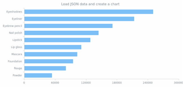 WD Data Adapter JSON 01 created by AnyChart Team