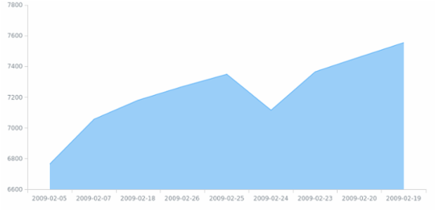 WD Data from CSV 01 created by AnyChart Team