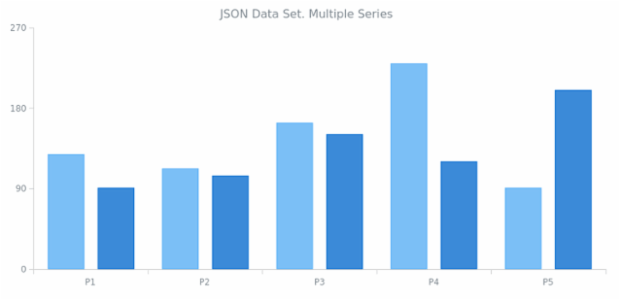 WD Data from JSON 04 created by AnyChart Team