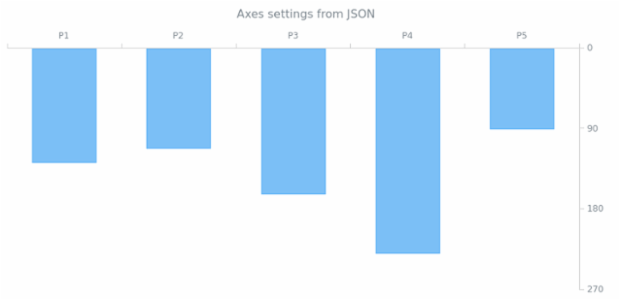 WD Data from JSON 05 created by AnyChart Team