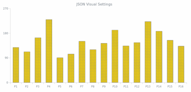 WD Data from JSON 06 created by AnyChart Team