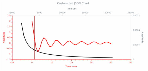 WD Data from JSON 12 created by AnyChart Team