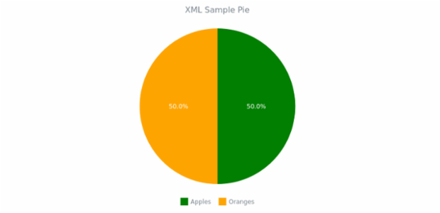 WD Data from XML 01 created by AnyChart Team