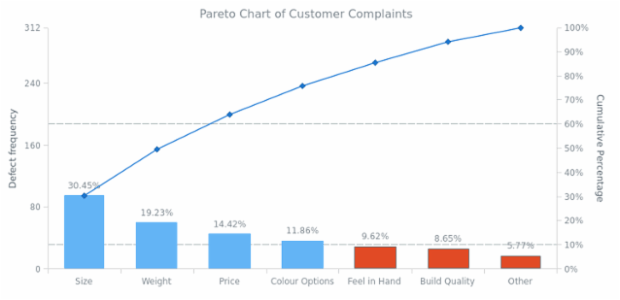 Pareto Chart of Customer Complaints created by anonymous, Customer Complaints Pareto Chart.