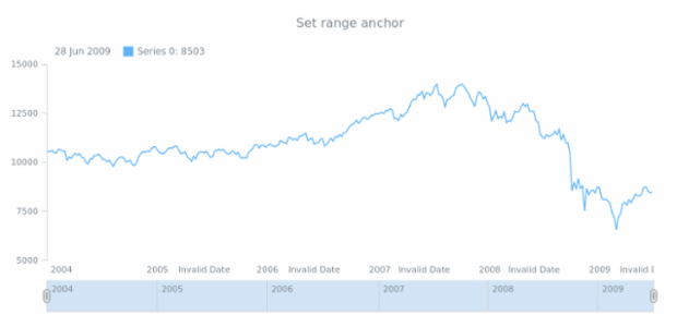 anychart.enums.StockRangeAnchor created by anonymous