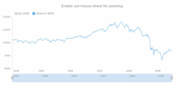 anychart.core.utils.StockInteractivity.zoomOnMouseWheel created by anonymous