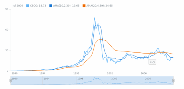 Adaptive Moving Average (AMA) created by anonymous, A sample of calculating an Adaptive Moving Average indicator