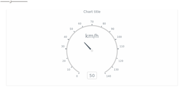 Wind Direction created by anonymous, The chart contains two gauges: the big one shows the wind's direction and the small one visualize wind's speed. The label inside the chart displays current value of both gauges.