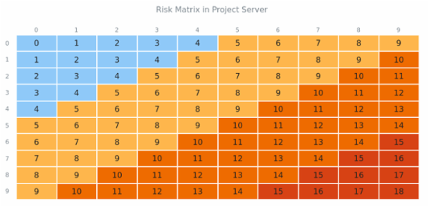 Risk Matrix created by anonymous, This Heat Map shows the levels of risk depending on the frequency and the severity of errors on a server. Both parameters have 5 grades: from low (rare) to extreme (almost certain).