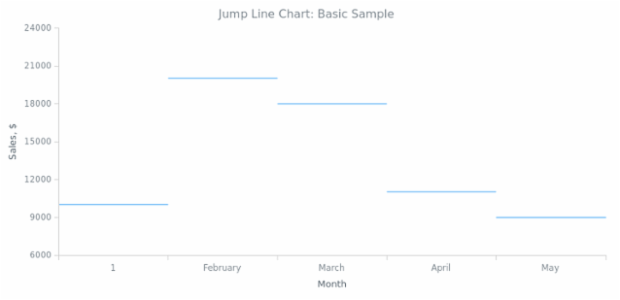 BCT Jump Line Chart 01 created by anonymous