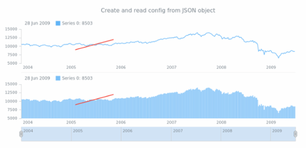 anychart.core.annotations.PlotController.toJson fromJson set asObj created by anonymous